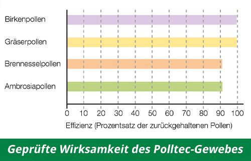 Wirksamkeit - Zuverlässiger Pollenschutz - Polltec