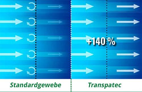 140 % mehr Luftdurchlass - Transpatec